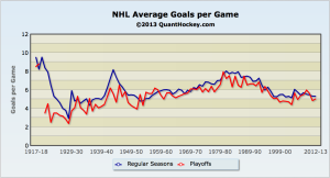 NHL goals per game